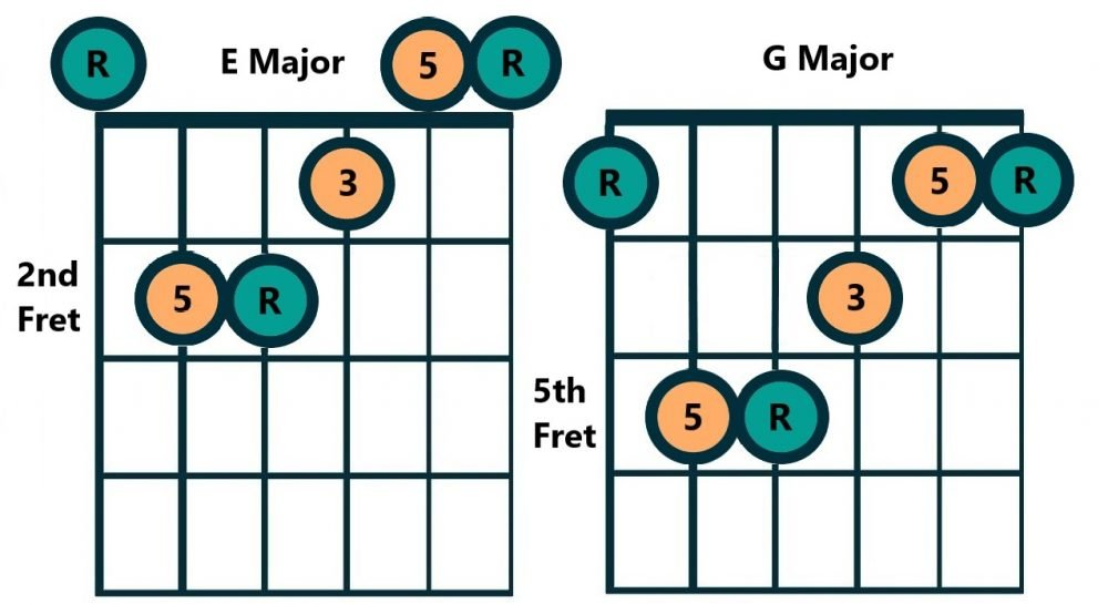 E Caged Chord Example